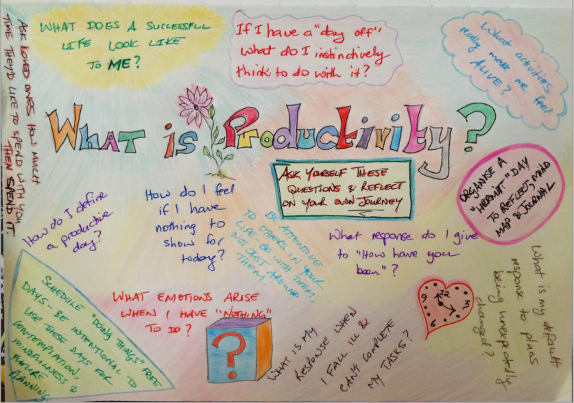 What is Productivity by Miriam E. Miles 2015.